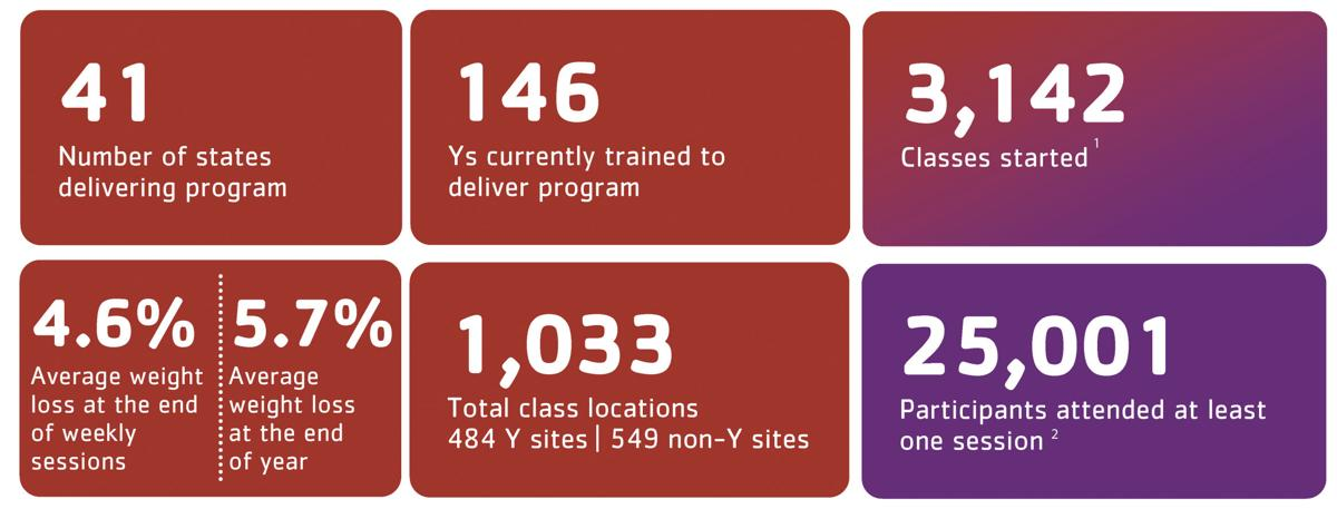 YMCA DPP FACT SHEET_Page_1-web.jpg