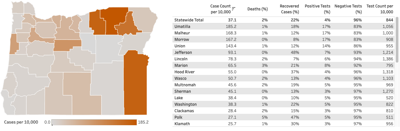 Oregon's COVID-19 testing and outcomes by county