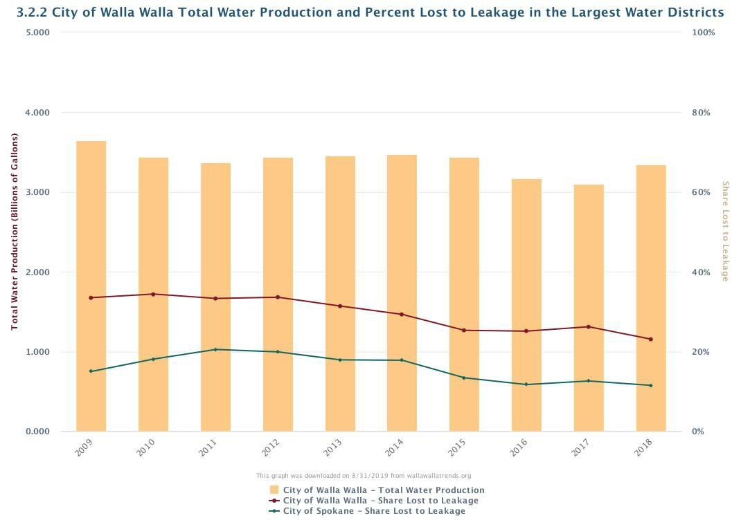 3.2.2 City of Walla Walla Total Water Production and Percent Lost to Leakage in the Largest Water Districts.jpeg