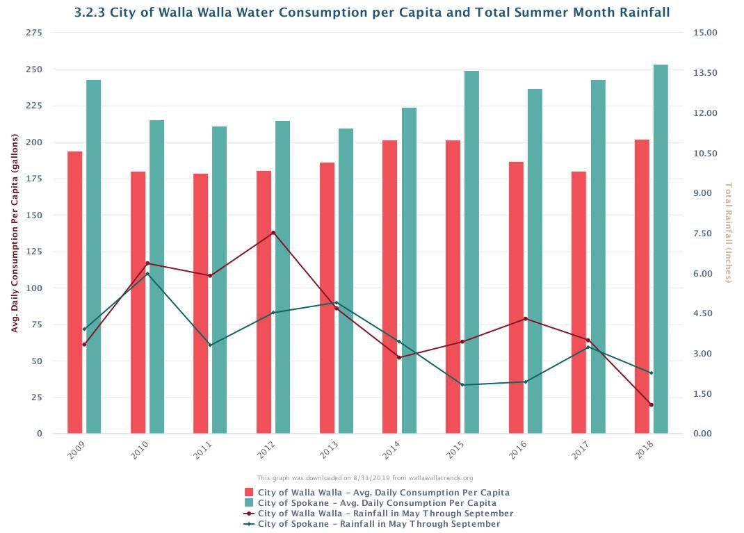 3.2.3 City of Walla Walla Water Consumption per Capita and Total Summer Month Rainfall.jpeg