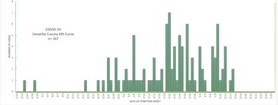 Umatilla County COVID-19 epidemiology curve