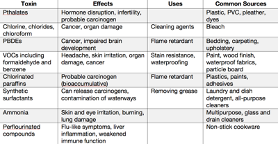 Table of toxins