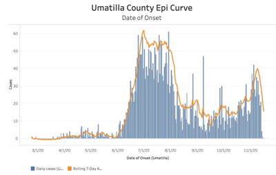 Umatilla County's epidemiology graph