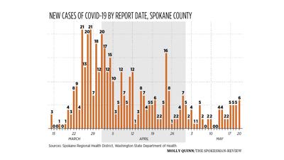 Spokane COVID-19 graph