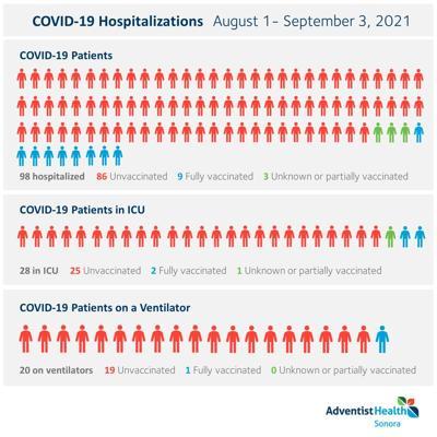 Adventist Health Sonora August