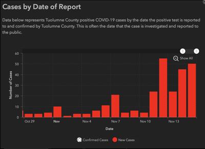 Nov. 15 COVID case chart