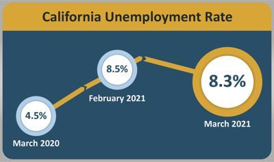 March unemployment