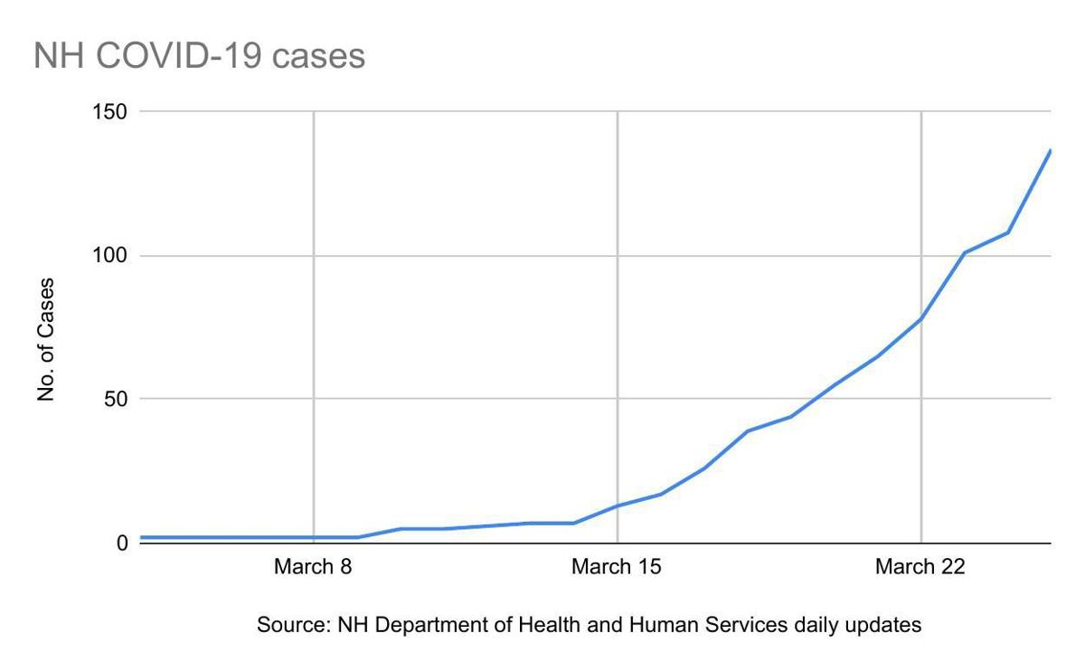 COVID-19 cases to date