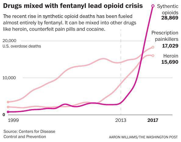 Fentanyl: the killer ingredient