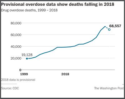 U.S. overdose stats for 2018