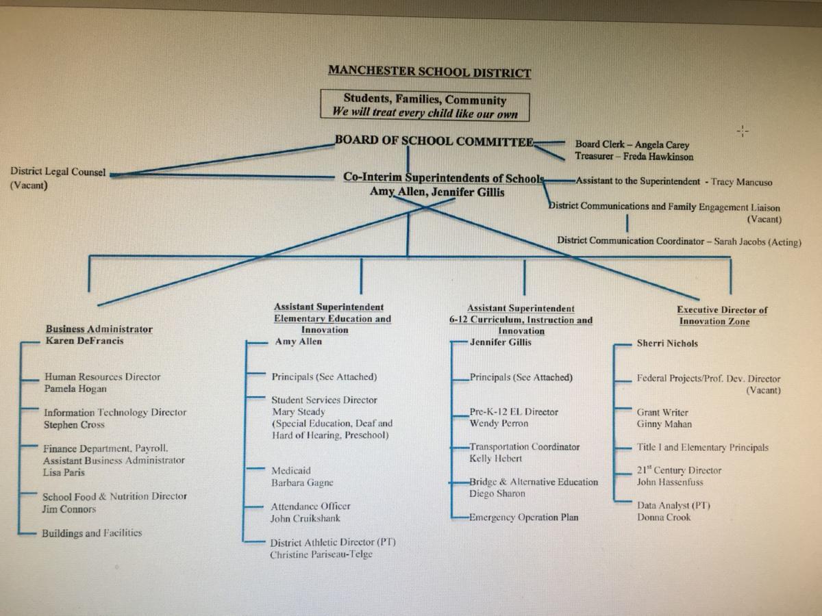 Co-Superintendent Plan