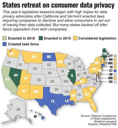 States retreat on consumer data privacy