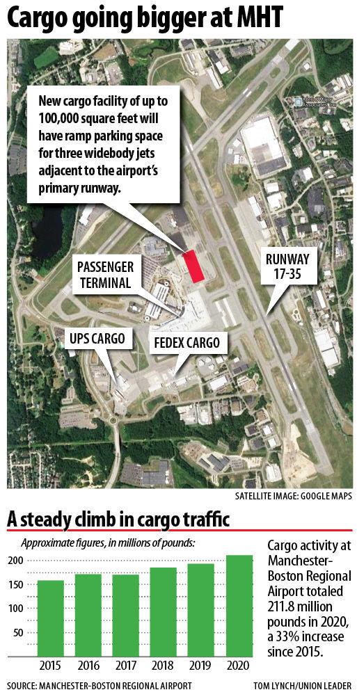 Cargo going bigger at MHT