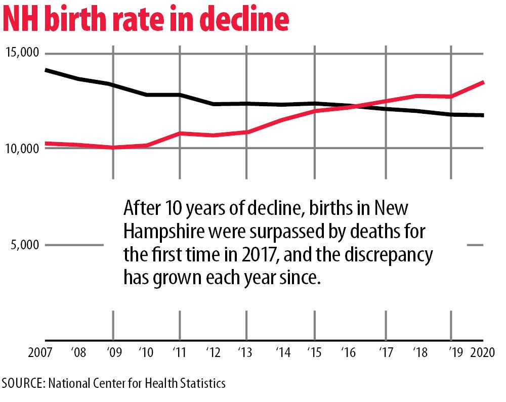 NH's declining birth rate