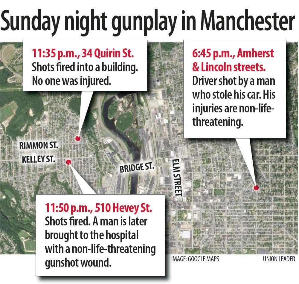 Gun incidents in Manchester