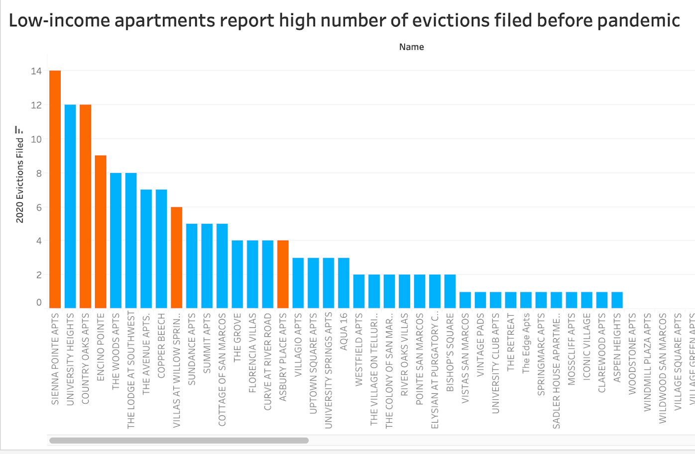 Eviction data