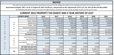 Upson County Board of Commissioners Current 2021 Property Tax Digest and 5 Year History of Levy