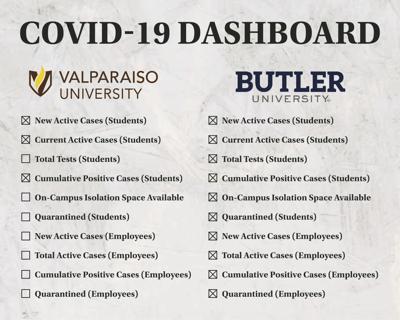 Valpo COVID-19 dashboard lacking