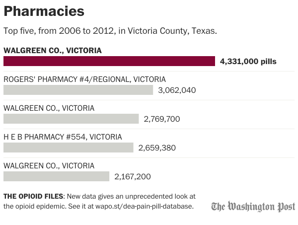 Pharmacies that distributed pain pills in Victoria County