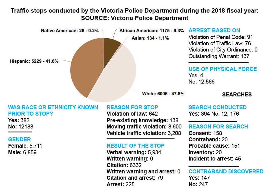 Racial Profiling Reporting Needs Improvements Experts Say News Victoriaadvocate Com