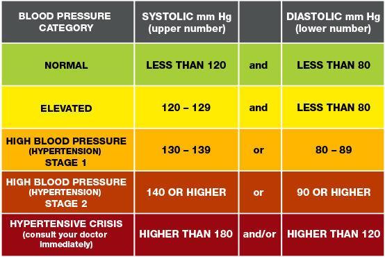 Hypertension is the silent killer