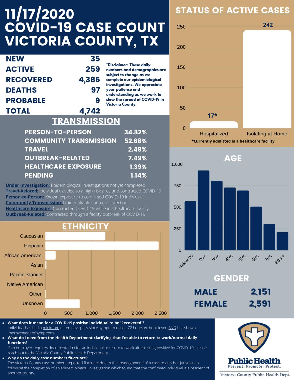 Victoria County COVID-19 demographics for Nov. 17