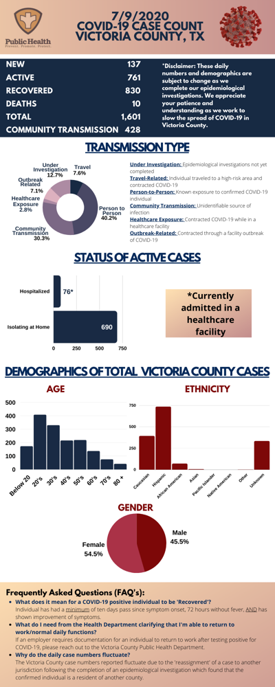 Victoria County case count July 9