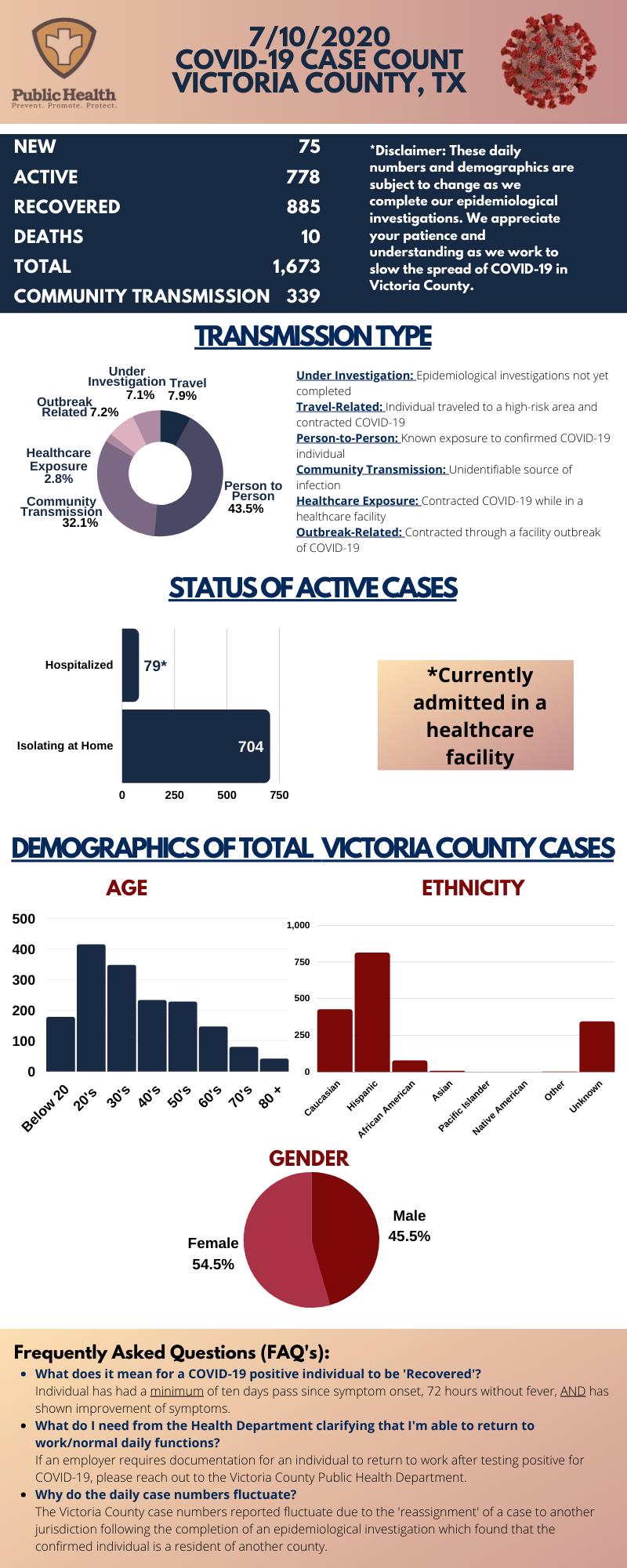 Victoria adds 75 new COVID-19 cases