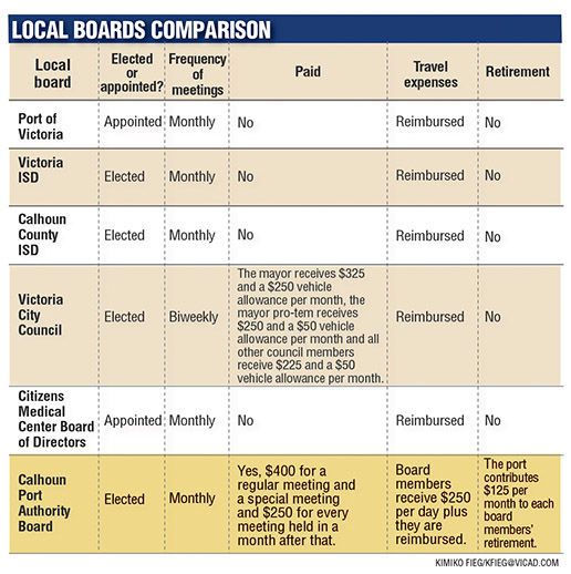 Local Boards Comparison Chart