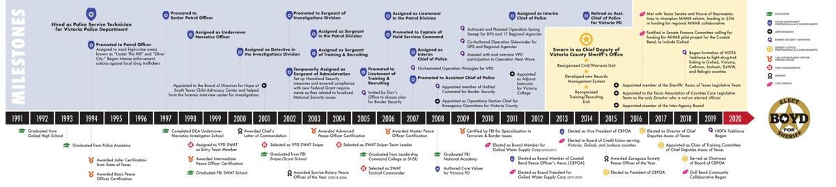 A timeline of Roy Boyd's career