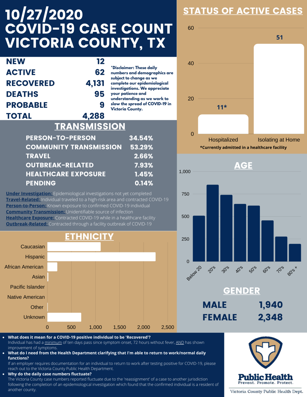 Victoria County COVID-19 demographics for Oct. 28
