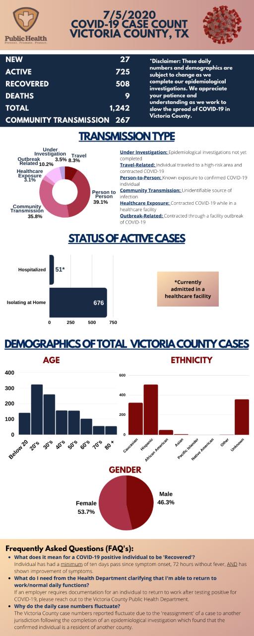 Victoria County COVID-19 graphic for July 5