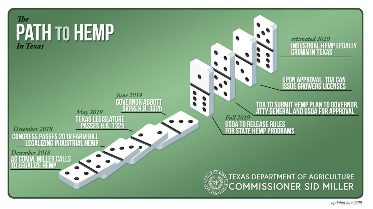 The path to hemp in Texas