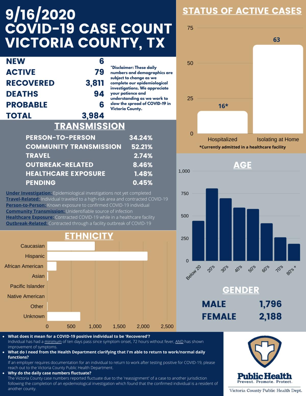 Victoria County COVID-19 demographics for Sept. 16