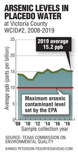 Arsenic Levels in Placedo Water