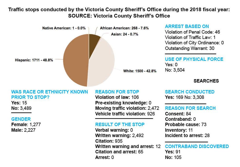 Victoria County Sheriff's Office's 2018 Racial Profiling Report
