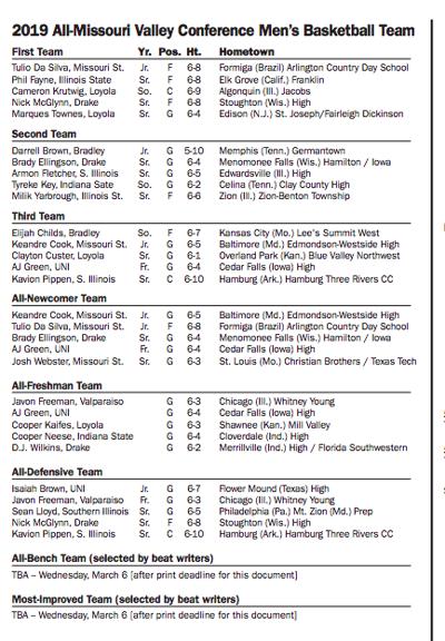 2018-19 All-MVC Teams