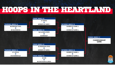 2019 Hoops in the Heartland bracket