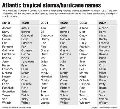 List Of Hurricanes 2020.Colorado State Predicts Lower Than Average Hurricane Season