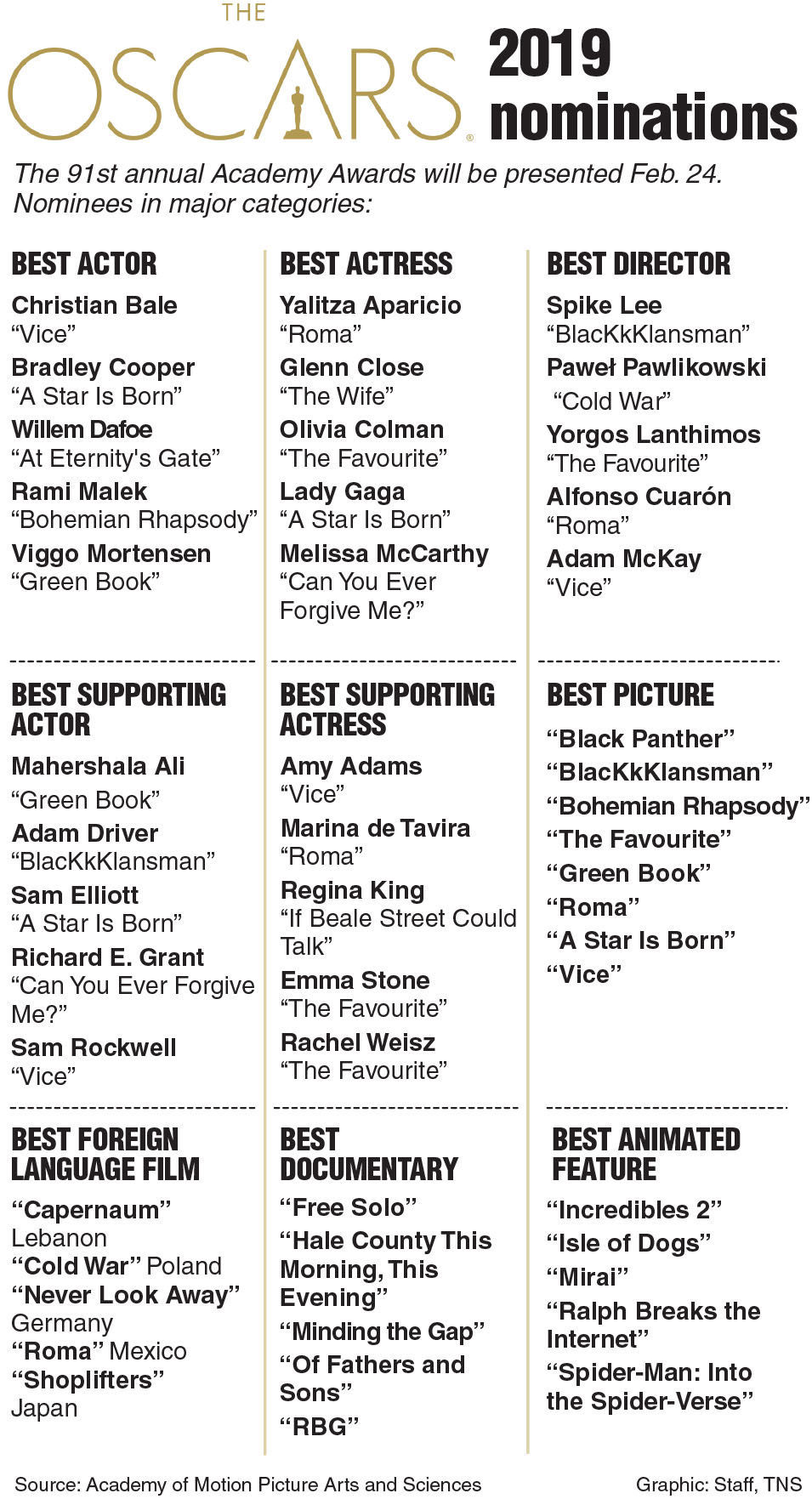 Oscar predictions: What will win, what should win | Print Only