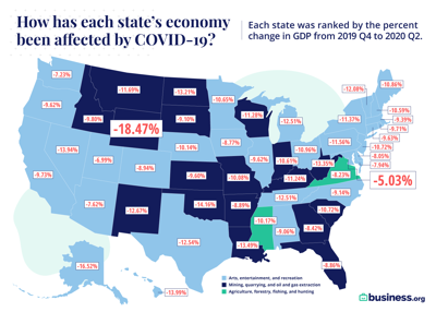 Business.org Change in GDP Graphic