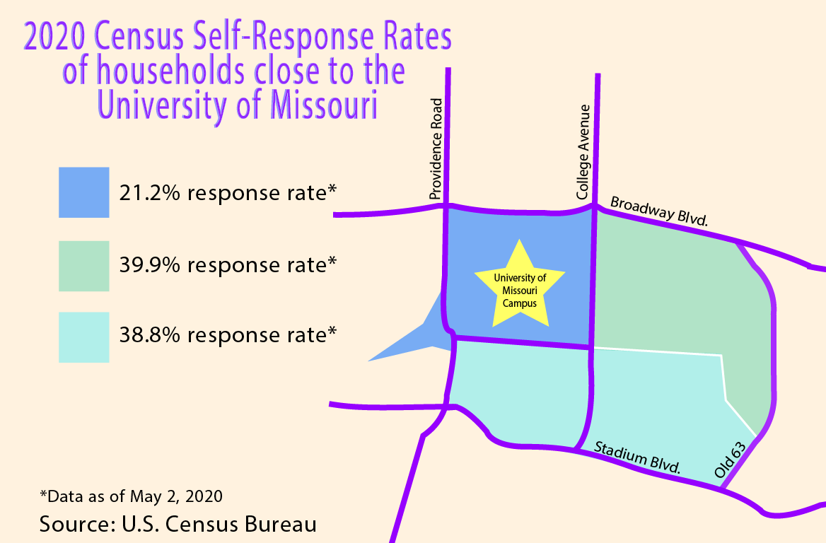 2020 Census Self-Response Rates of households close to MU
