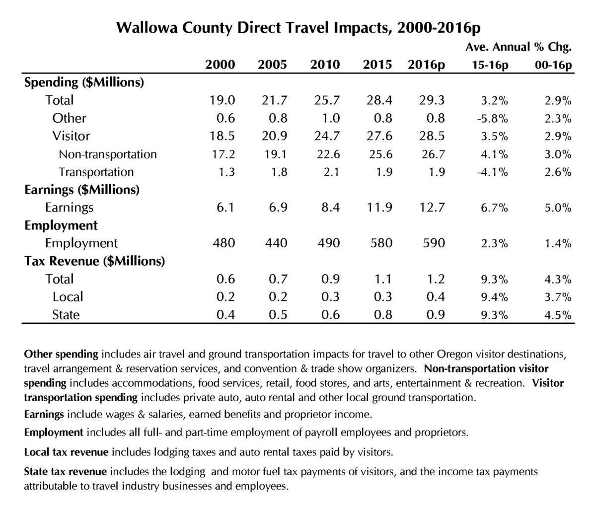 Wallowa County tourism spending rises