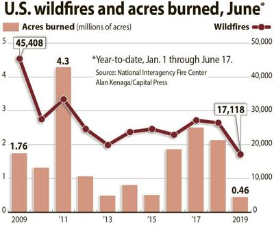 June wildfire stats