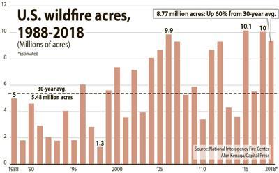 Wildfire acres
