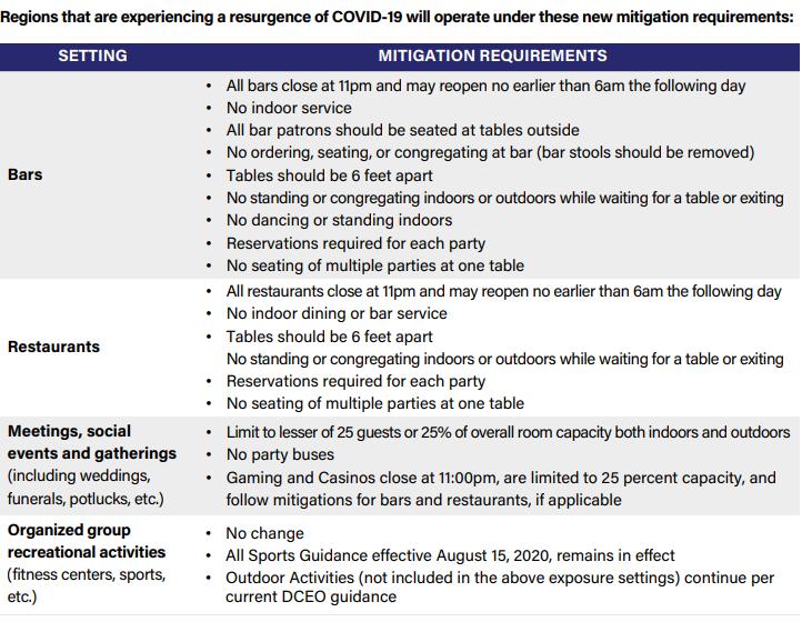mitigation covid 19