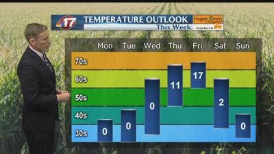 Warmer, not as wet for second week of April