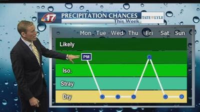 Limited heat, rain chances for upcoming week