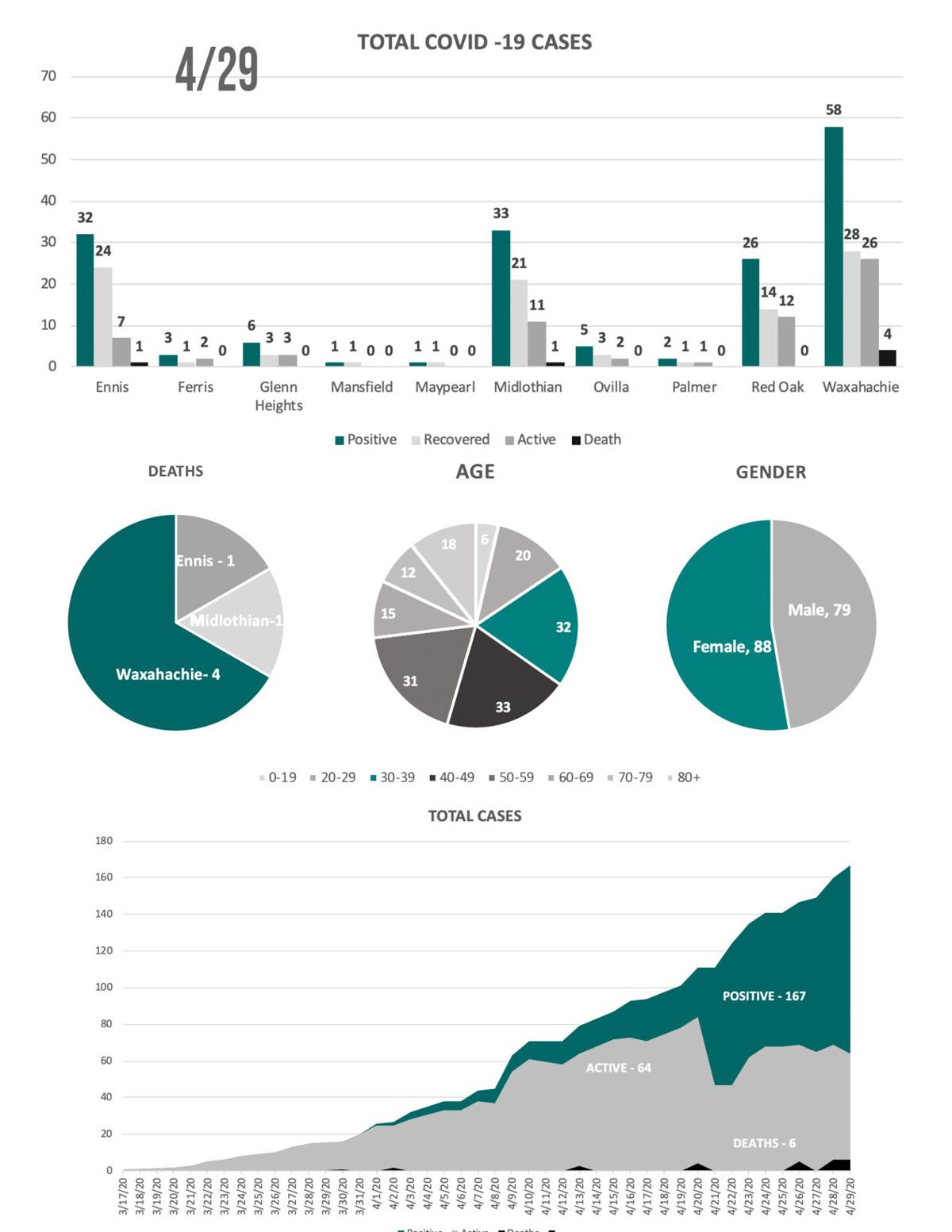 4-29 COVID19 Charts.jpg