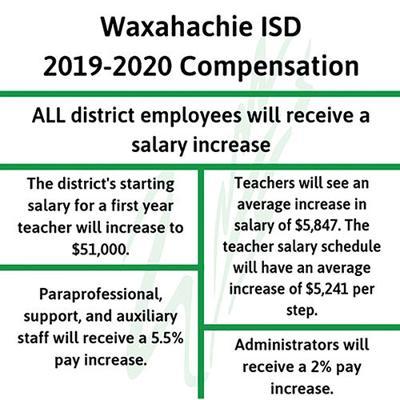 WISD raises teacher salaries | Local News | waxahachiesun com